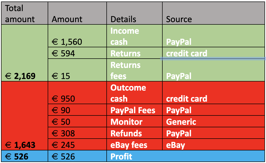 relationship between the numbers in order to calculate the total profit