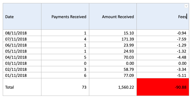 PayPal monthly report and find this number in Fees
