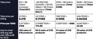 Best eBay Dropshipping Strategy