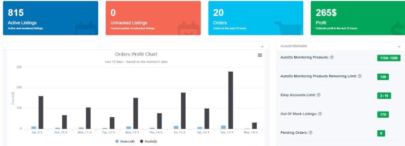 autods profits dashboard