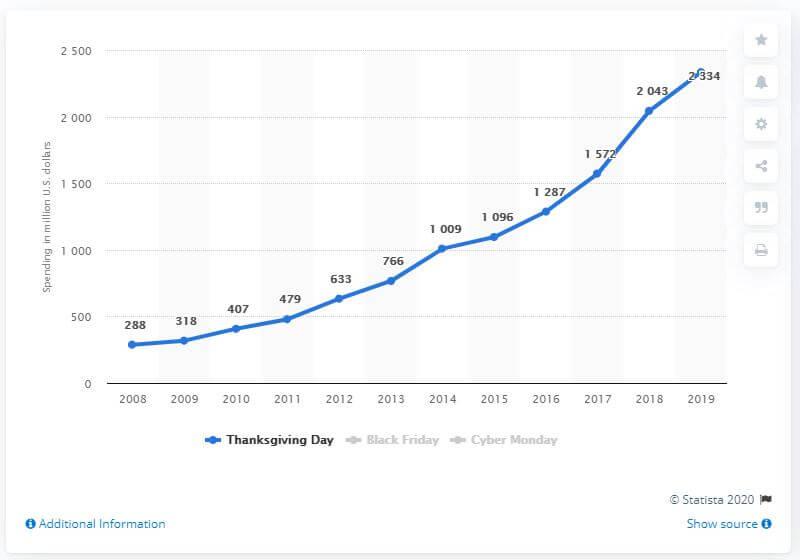 Thanksgiving statistics