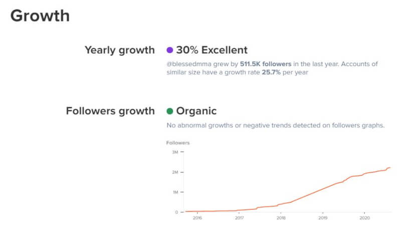 The overall growth of the influencer