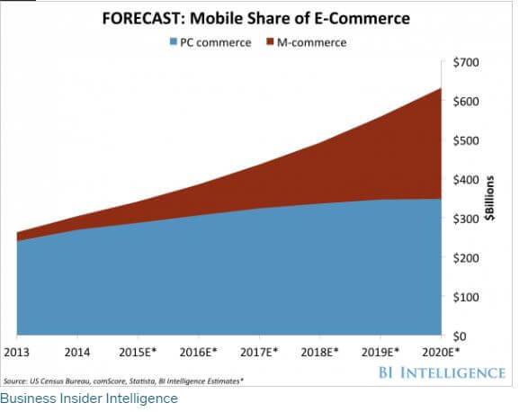 mobile shoppers vs. PC shoppers