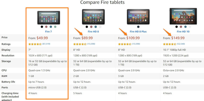 Amazon upselling examples