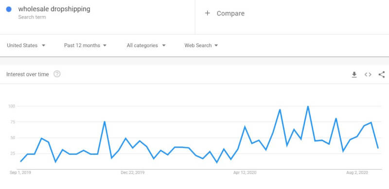 wholesale dropshipping suppliers trend on google