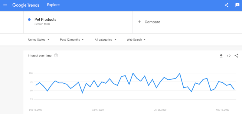 google trends pet products
