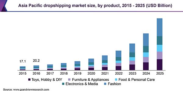 dropshipping market size chart