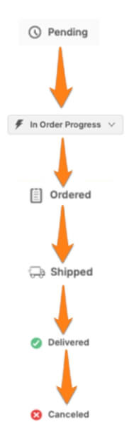 status explanation ebay orders