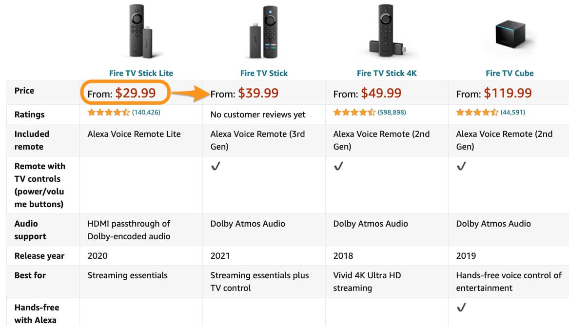 amazon upselling example