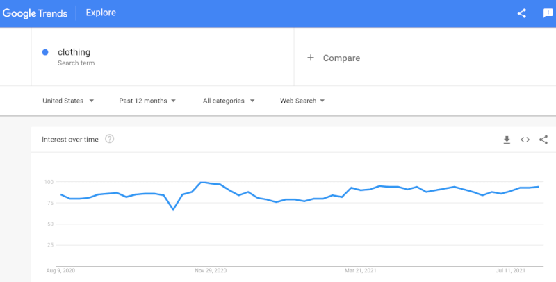Clothing Niche Google Trends