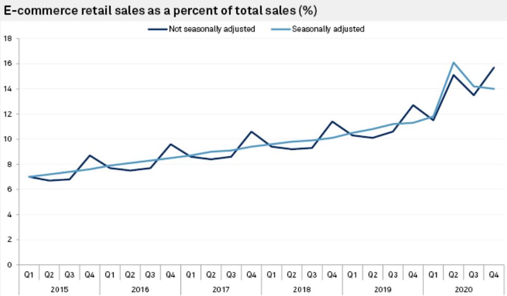 Q4 Sales Chart